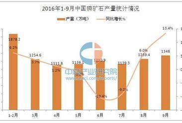 2016年前三季度中国磷矿石产量分析
