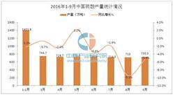 2016年前三季度中國硫酸產量統計分析