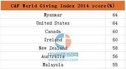 緬甸為2016年全世界最慷慨國家  美國第二