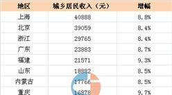 2016年前三季度各省市居民收入排名:上海40888元第一(表)