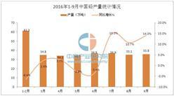 2016年1-9月中国铅产量数据统计分析
