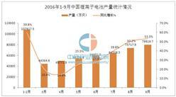 2016年1-9月中国锂离子电池产量统计分析
