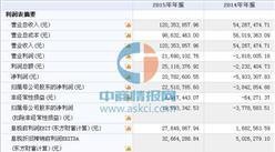 粵鵬環保(839461)10月27日在新三板掛牌 2015年營收為12035萬元