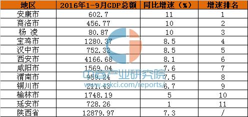 延安市gdp_2018年陕西省各市 区 GDP排行榜