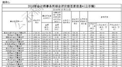 中注协:2016年会计师事务所综合评价前百家排行(全榜单)