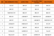 全球四大(Times/USNews/QS/世界大學學術)權威大學排行榜中的中國內地高校