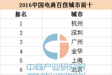 2016中国电商百佳城市排行榜正式发布(名单)