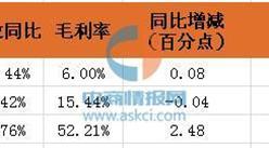 2016年前三季度上海医药如何成为上市药企的营收之王