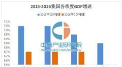 28省市前三季GDP成绩单出炉 东北经济回暖迹象明显(附各省GDP增速排名)