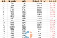 2016年10月31省会城市房价最新排名:郑州挤进前十
