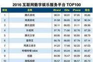 2016互联网数字娱乐服务平台Top100