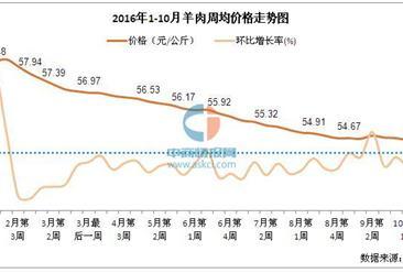 2016年1-10月羊肉价格走势分析:今年价格一直低于去年同期