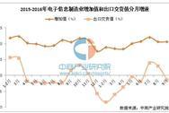 2016年1-9月电子信息制造业运行情况分析:全行业利润增16.7%
