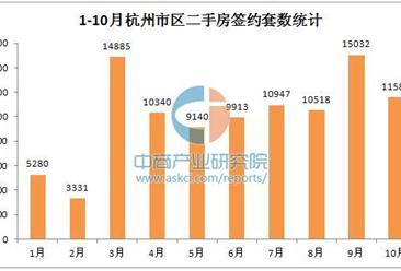 2016年10月杭州各区二手房房价统计分析