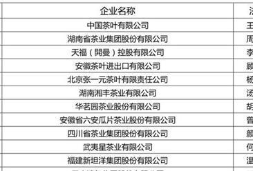 2016年度中国茶叶行业综合实力百强(附全名单)