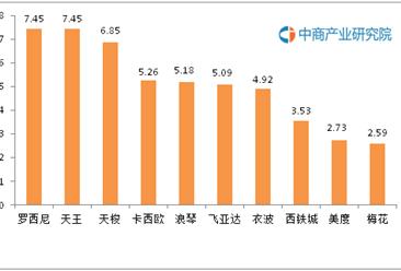 中国手表十大品牌排行榜