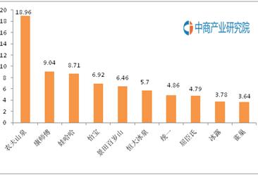 中国饮用瓶装水十大品牌排行榜