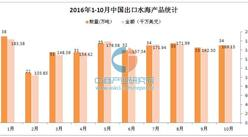 2016年1-10月中国出口水海产品统计分析