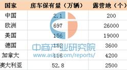 旅居车营地用地政策将出台 中国房车保有量约2.1万辆