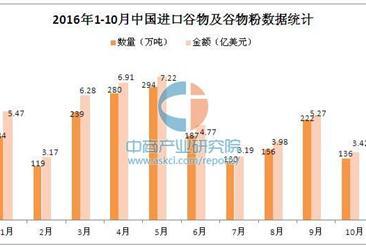 2016年1-10月中国进口谷物及谷物粉数据分析