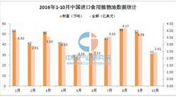 2016年1-10月中国进口食用植物油数据分析