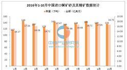 2016年1-10月中國進口銅礦砂及其精礦數據分析