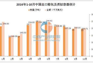 2016年1-10月中国出口箱包及类似容器数据分析