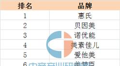 2016年双11婴幼儿奶粉品牌销售额排名 惠氏第一