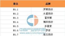 """2016天猫双十一家纺品牌销售额排名:罗莱家纺""""五连冠"""""""