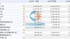 飛揚駿研(839607)11月14日在新三板掛牌 2015年營收為1483萬元