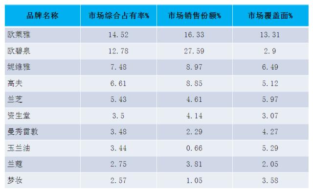 中国男士护肤品十大品牌排名