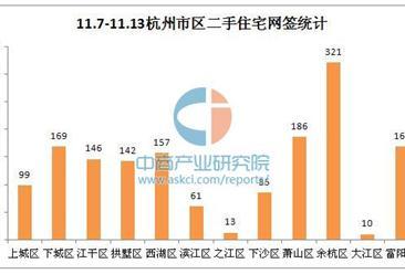 上周(11.7-11.13)杭州二手房成交情况统计