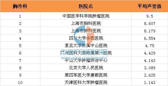 中国最好的外科医院