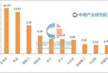 中国食用植物油十大品牌排行榜