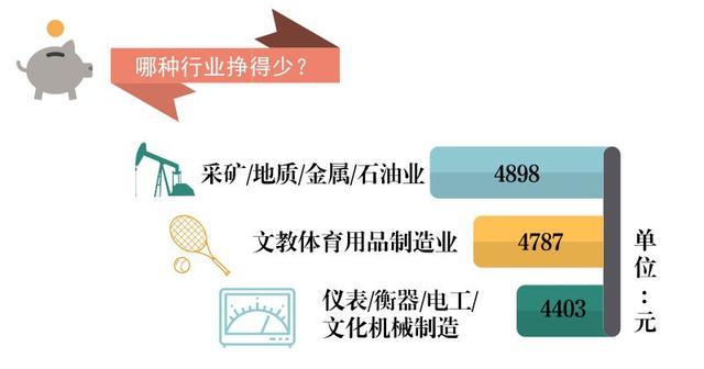 广东薪酬调查报告发布!深圳7914元/月!看完受到一万点伤害……