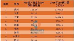 各省PPP入库项目金额排行    PPP或拉高地方政府债务