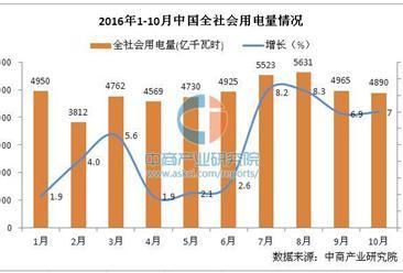 2016年1-10月中国电力工业运行情况分析(图表)
