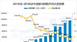 2016年第3季度中国移动网购市场交易规模统计分析
