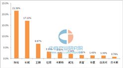 中國葡萄酒十大品牌排行榜