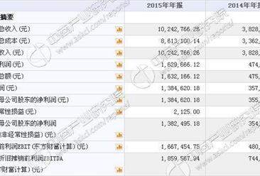 普泰环保今日挂牌新三板 2015年收入1024万 净利138万