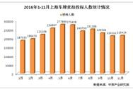 2016年1-11月上海小汽车车牌竞拍情况统计分析(图表)