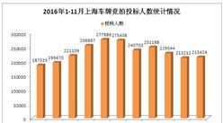 2016年1-11月上海小汽車車牌競拍情況統計分析(圖表)