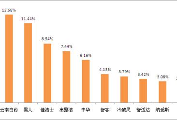 中国牙膏十大品牌排行榜