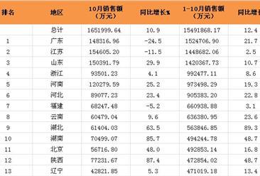 2016年1-10月全国各地体育彩票销售额排行榜(附全榜单)