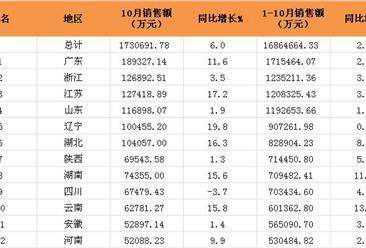 2016年1-10月全国31省市福利彩票销售额排名:广东位居第一