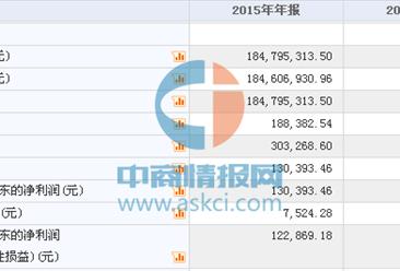 洛阳吉通今日挂牌新三板 2015年营收为18479万 净利13万