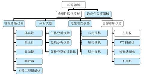医疗器械行业细分行业产品市场结构层次关系图