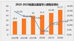2016年中国教育行业数据分析:2020年将达2万亿市场