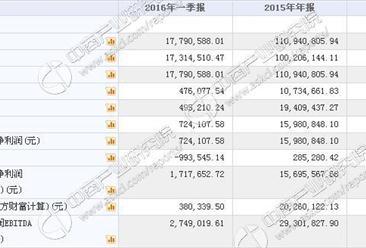 广道高新今日挂牌新三板 一季度收入1779万 净利72万