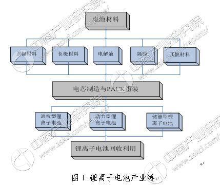 工信部:第一批符合锂离子电池行业规范条件企业名单